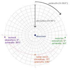 Solar Noon Chart Solarbeam Explanation