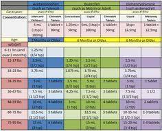 Benadryl D Dosage Chart Tylenol Ibuprofen And Benadryl Dosage Chart For Infants