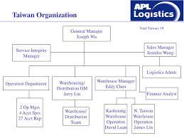 Ppt Nol Organization Chart Apll Asia Organization Chart
