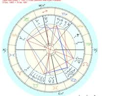 Taylor Swift Astrology Chart Fan Girl Astrology Taylor Swift And Tom Hiddlestons