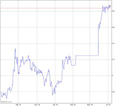 Telstra Stock Chart Tls