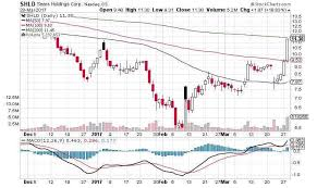 Why Sears Holdings Stock Plunged 27 Shld Stock Chart