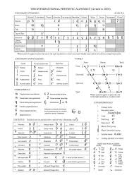 The international phonetic alphabet (ipa) is a system of phonetic notation devised by linguists to accurately and uniquely represent each of the wide variety of sounds ( phones or phonemes ) used in spoken human language. File Ipa Chart C 2005 Pdf Wikipedia