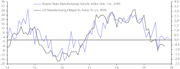 Industrial Production Oct Capital Economics