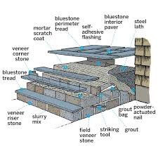 overview cross section of concrete clad steps