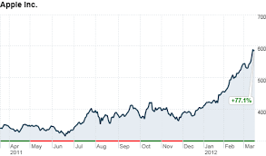 Apple Inc Stock History Chart Apple Announces First Dividend Since 1995 Mar 19 2012