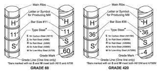 Rebar Size Chart Image Result For Rebar Size Chart Civil Engineering Size