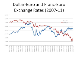 Euro Vs Dollar Historical Chart Canadian Dollar Exchange Rates Bank Of Canada Mt4 Mac Euro