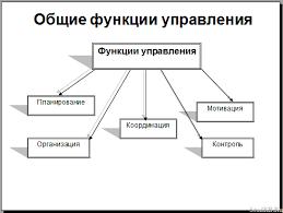 Разработка функций управления организацией Презентации Банк  Общие функции управления