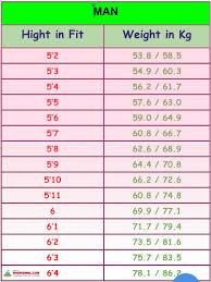 Man Weight Chart