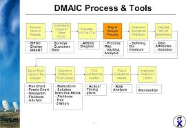 Dmaic Process And Tools Lean Six Sigma Change Management