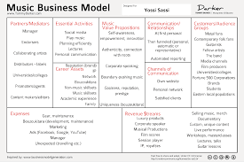 business models and business practices essay writing  www
