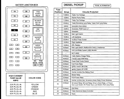 ford f v fuse box diagram 2000 f350 dash fuse box 2000 wiring diagrams online