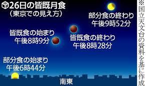 スーパームーンで約3年ぶり皆既月食 26日夜8時すぎ 2021年5月25日 7時33分 気象 月が地球の影に完全に覆われる皆既月食が、26日の夜、日本で見. Qt4gqz9xhswk7m