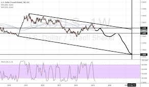 Trader Alabwam Trading Ideas Charts Tradingview