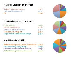 Marketing Jobs The Outlook Is Bright Business 2 Community