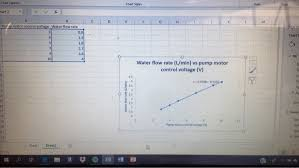 Water Flow Conversion Chart Using Your Calibration Equation Convert The Level
