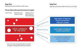 Pricing Template For Services Price Corridor Of The Target Mass Strategic Pricing Blue