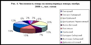 Реферат Животноводство основные отрасли и их размещение в России 17 крупных инвестиционных проектов по развитию животноводства планируется реализовать в Алтайском крае в 2009 году