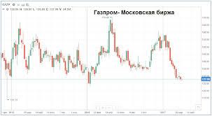 Сбербанк скоро выпустит структурные облигации на АДР Газпрома moex gazprom