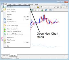 How To Open Gold Trading Chart Xauusd Chart