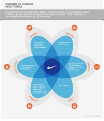 Nike Hierarchy Chart Nikes Social Responsibility Report Huge Doc Chapterized