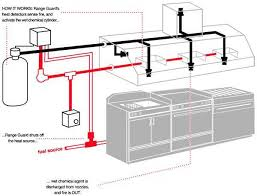 amerex zone defense kitchen fire suppression kitchen fire amerex zone defense kitchen fire suppression systems