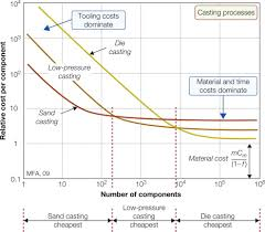 Low Pressure Casting An Overview Sciencedirect Topics