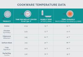 Calphalon Cookware Comparison Chart The Best Nonstick Cookware Of 2019 Your Best Digs