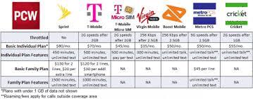 Cell Phone Data Plans Comparison Chart 67 Described Cell Phone Coverage Comparison Chart