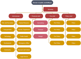 Whats The Purpose Of Organizational Chart Org Charting