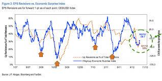 Citi Economic Surprise Index Chart The Fat Pitch Pay Attention To Citi Economic Surprise Index