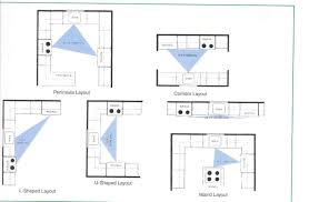 Design Your Kitchen Layout Smart Kitchen Layouts To Plan Your Space