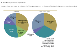 Solved 5 Allocation Of Government Expenditures Federal A