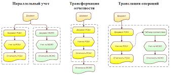 Подсистема МСФО Международный финансовый учет в С erp
