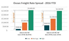 Factors Contributing To Rising Ocean Freight Rates In 2017