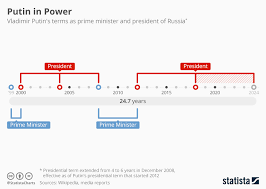 Chart Putin Starts Another 6 Year Term As President Of