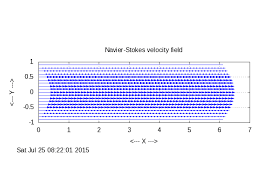 a png plot of the velocity field