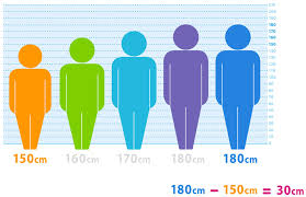 Height Difference Chart How To Find The Range What Is Range In Math Dk Find Out