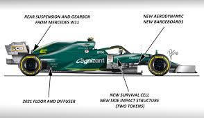 Technical Insight Aston Martin To Copy The Mercedes W11 Motorsport Week