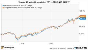 Is Vanguard Dividend Appreciation Etf A Buy The Motley Fool