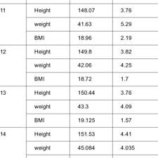 Age Wise Comparison Of Height Weight Bmi Of Adolescence