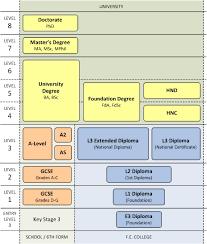 qualifications and credit framework qcf  qualifications and credit framework qcf