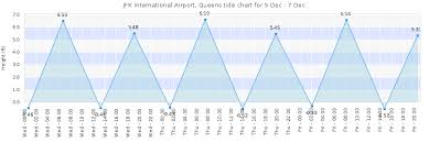 Jfk International Airport Queens Tide Times Tides Forecast
