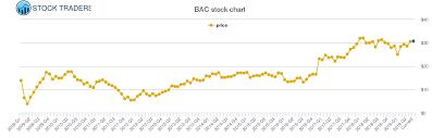 Bac Stock Chart Bac Stock Price History Chart 2019