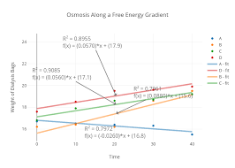Free Energy Chart Osmosis Along A Free Energy Gradient Scatter Chart Made By