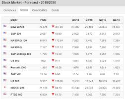 Stock Chart Prediction Stock Market Forecast Prediction 2019 2020 Dow Nasdaq S P