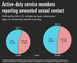 why the military has a sexual assault problem frontline pbs smaller number of women in the military there are about 200 000 compared to 1 2 million men women still bear a greater proportion of these assaults