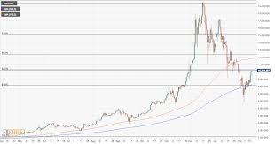 Btc Vs Usd Chart Bitcoin Price Analysis Btc Usd Recovering Despite Auscoin