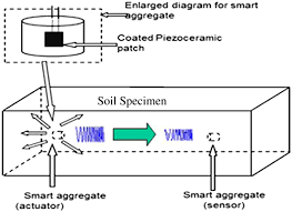 monitoring the soil ze thaw process using piezoceramic based monitoring the soil ze thaw process using piezoceramic based smart aggregate journal of cold regions engineering vol 28 no 2